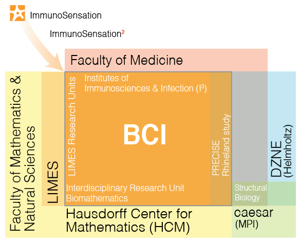 Bonn Center of Immunology